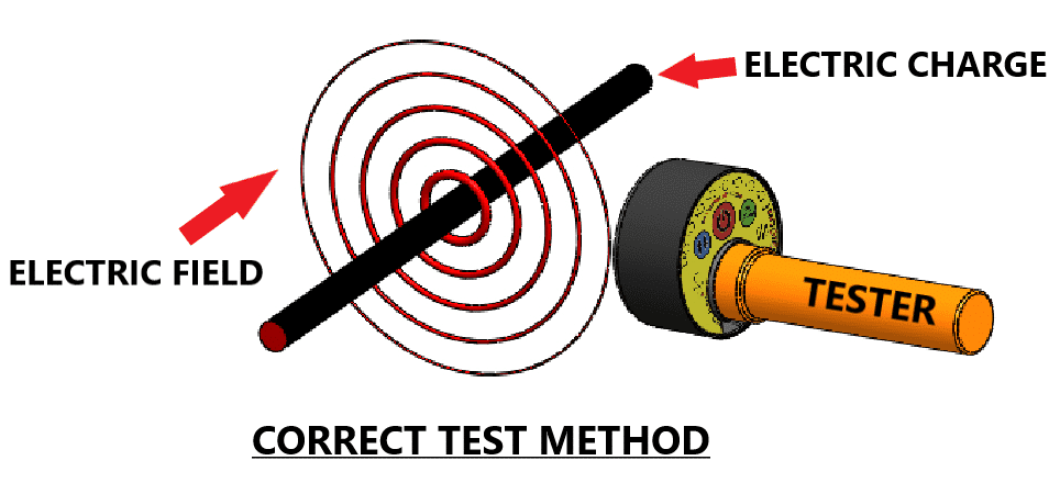 Electric field correct method